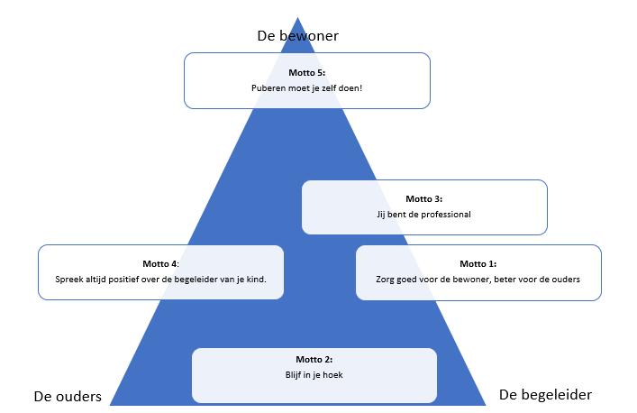 Werken in de Driehoek volgens Egberts met de motto's van Bijzet